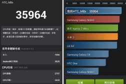 HTC One M8 Benchmarks