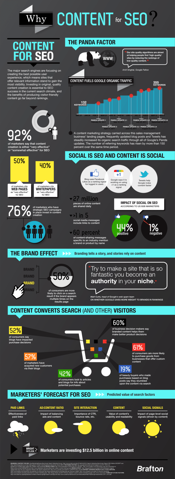 Why Content for SEO infographic