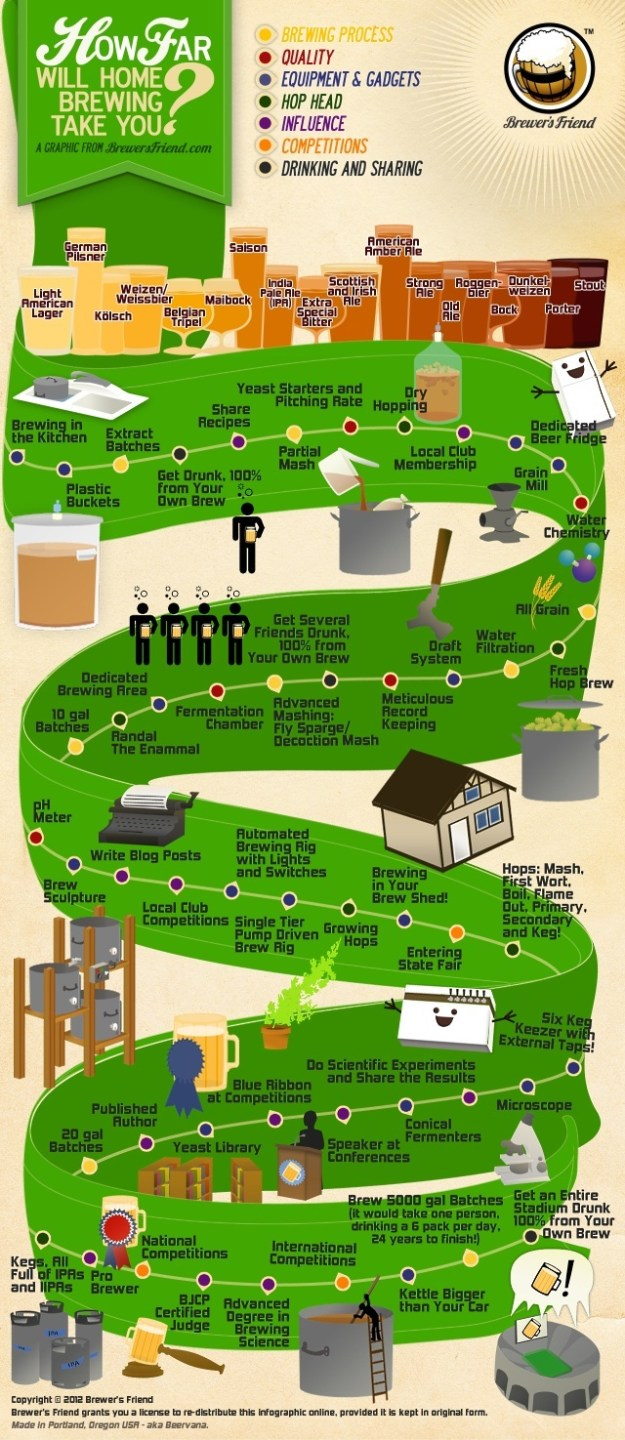 how far will home brewing take you infographic