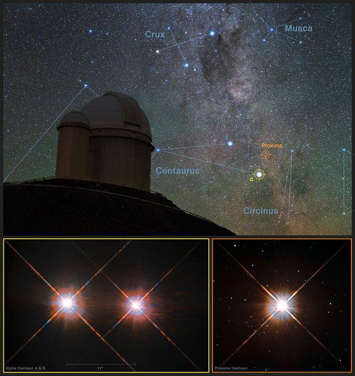 Üstte ESO'nun Şili'deki 3,6 metrelik teleskopu ile bize en yakın sistem gösterilmiştir. Alt solda Alfa Centauri A ve B yıldızları, sağda ise Proxima Centauri yıldızı gösterilmiştir. (Telif: Y. Beletsky (LCO)/ESO/ESA/NASA/M. Zamani)