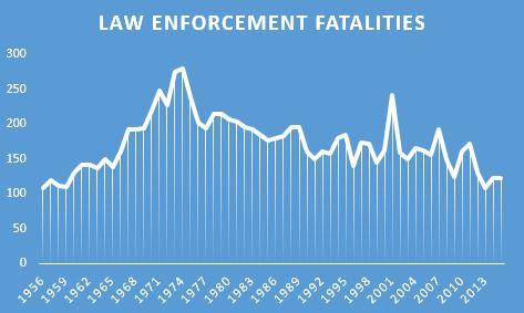Law Enforcement Fatalities