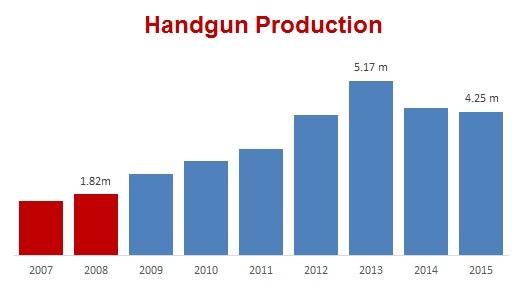 Handgun Production