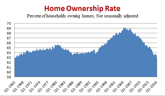 Home Ownership Rate