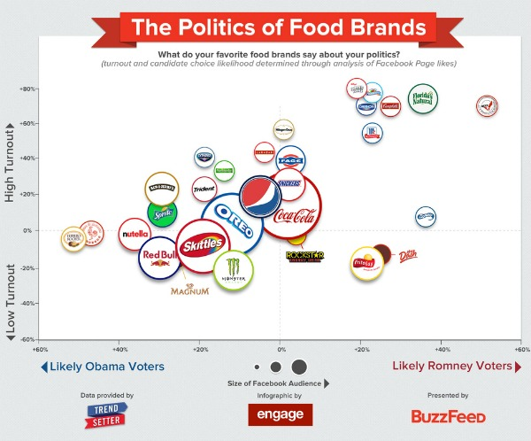 The Politics of Brand