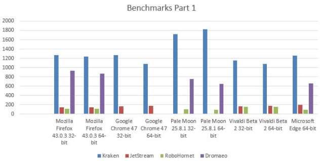 32-bit-64-bit-benchmarks
