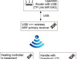 OpenWRT wireless home automatization