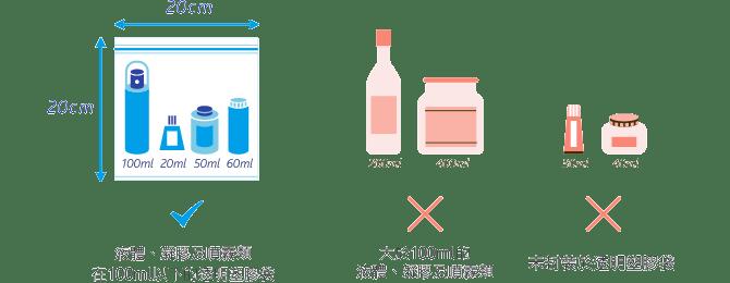 飛機違禁品-液體5