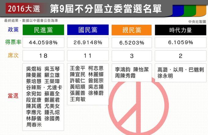 20160118-不分區立委選舉結果-2