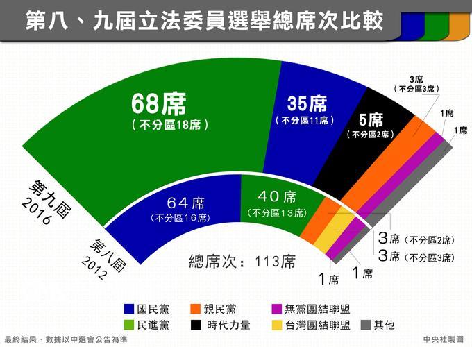20160118-不分區立委選舉結果