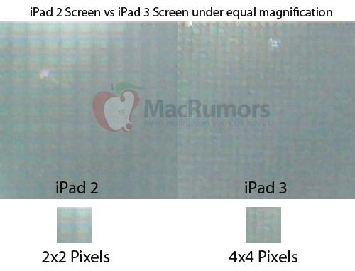 Display iPad 3: analisi pixel con iPad 2