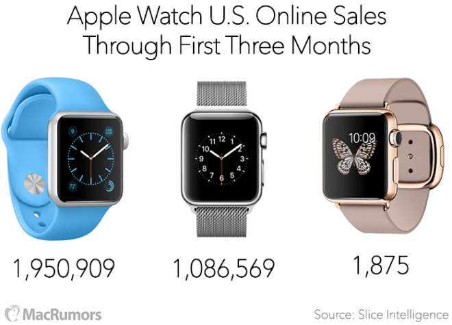Apple Watch Sales 3 Months Slice
