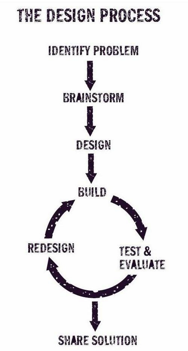 designprocessjpg.jpg