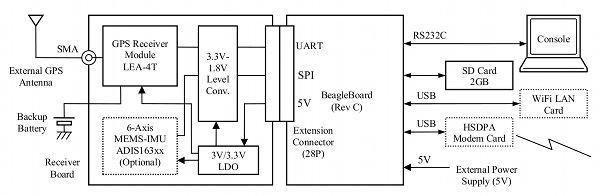rtk_gps_schematic.jpg