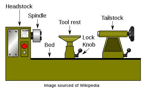 Anatomy of the lathe