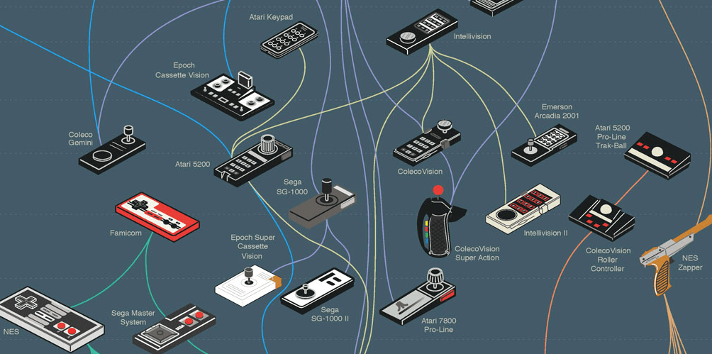 game controllers detail