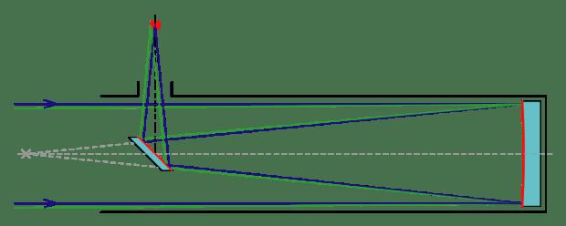 diagram of a classic N...