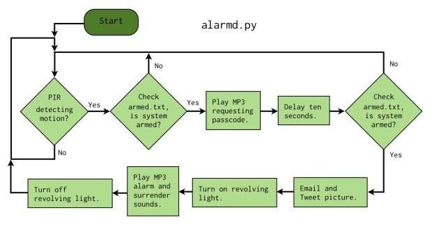 alarmd.py Flowchart