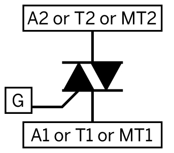 The triac schematic symbol resembles two diodes back-to-back, suggesting its functionality.