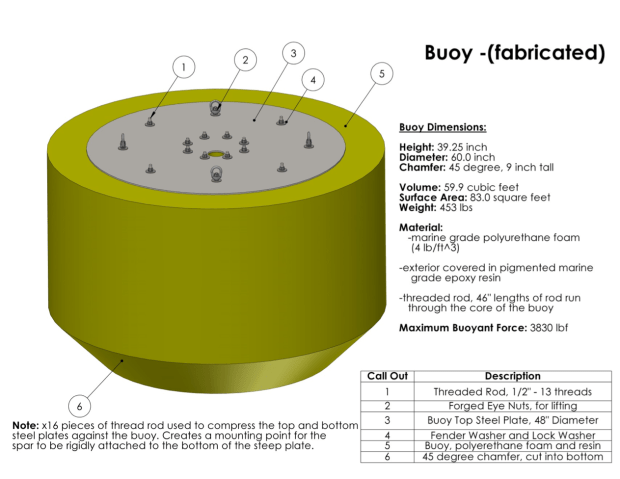 Buoy Drawing