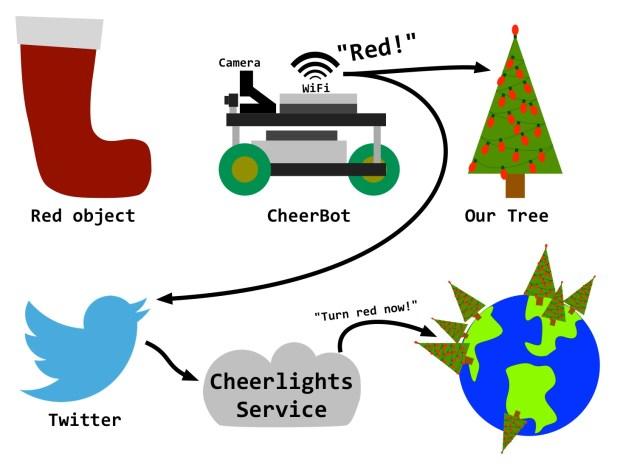 CheerBot Diagram