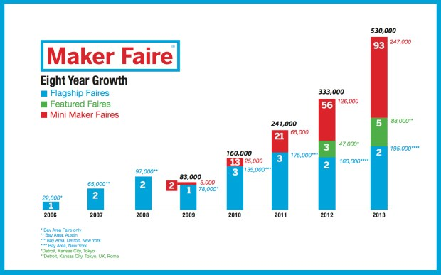 Maker Faire Eight Year Growth Slide.001
