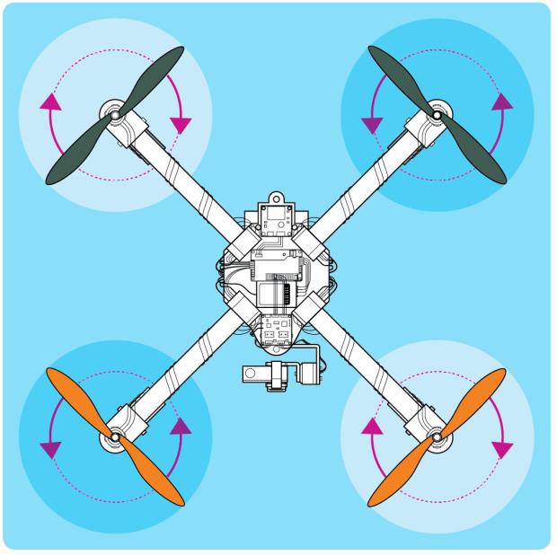 prop-rotations