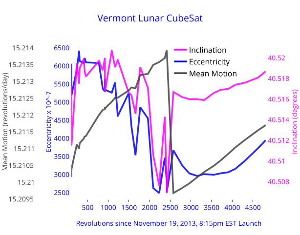 vermont_lunar_cubesat_orbit