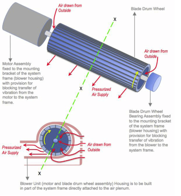 "The Body Dryer's ""Air Flow & Compression System"" diagram"