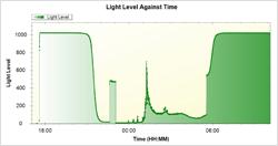 Sun Logger data