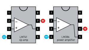 Basic pinouts of the LM741 op-amp  and LM386 power amp. Unlabeled pins have additional functions; see datasheets for details.