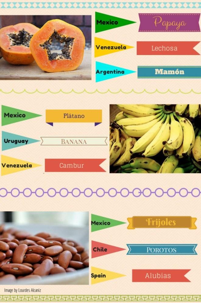 Fruits Spanish Names