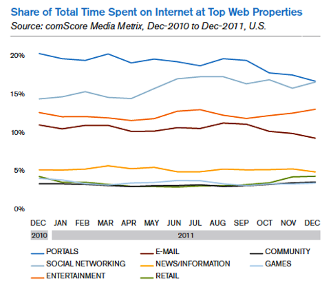 share of total time spent on internet