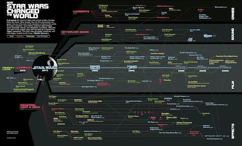 starwars infographic large La influencia que ha tenido Star Wars en el mundo [Infografía]