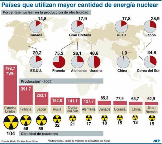 Mapa de los Países con mayor producción de energía nuclear