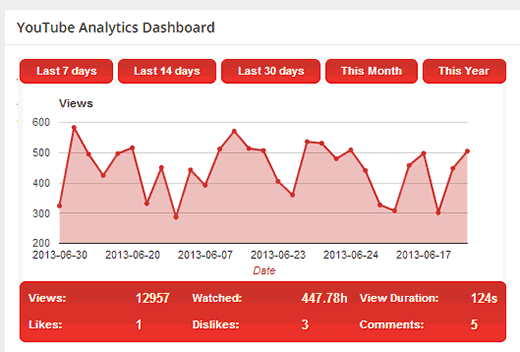 YouTube Analytics stats displayed in WordPress dashboard
