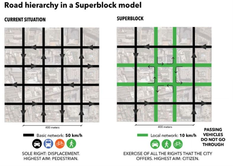 A superblock is a group of 9 square blocks where the internal speed limit for driving is reduced to 10 km/h, which is slower than most people ride a bicycle.