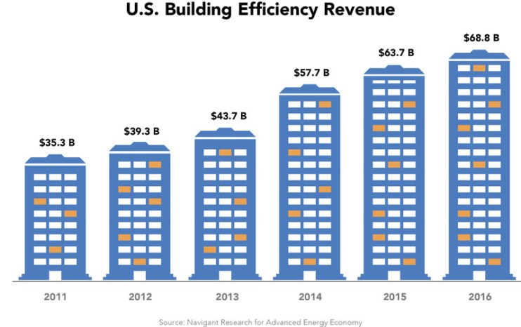 us building efficiency growth