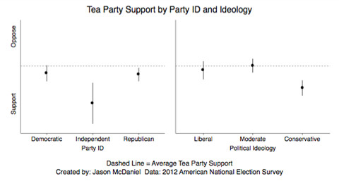 Tea Party support by party identification and ideology