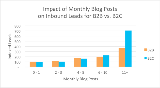 Impact of Monthly Blog Posts on Inbound Leads for B2B vs. B2C