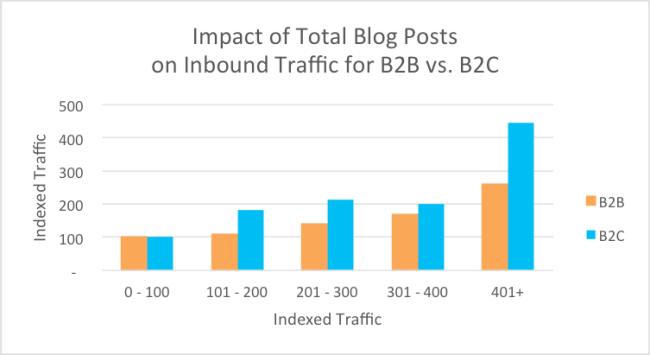 Impact of Total Blog Posts on Inbound Traffic tor B2B vs. B2C