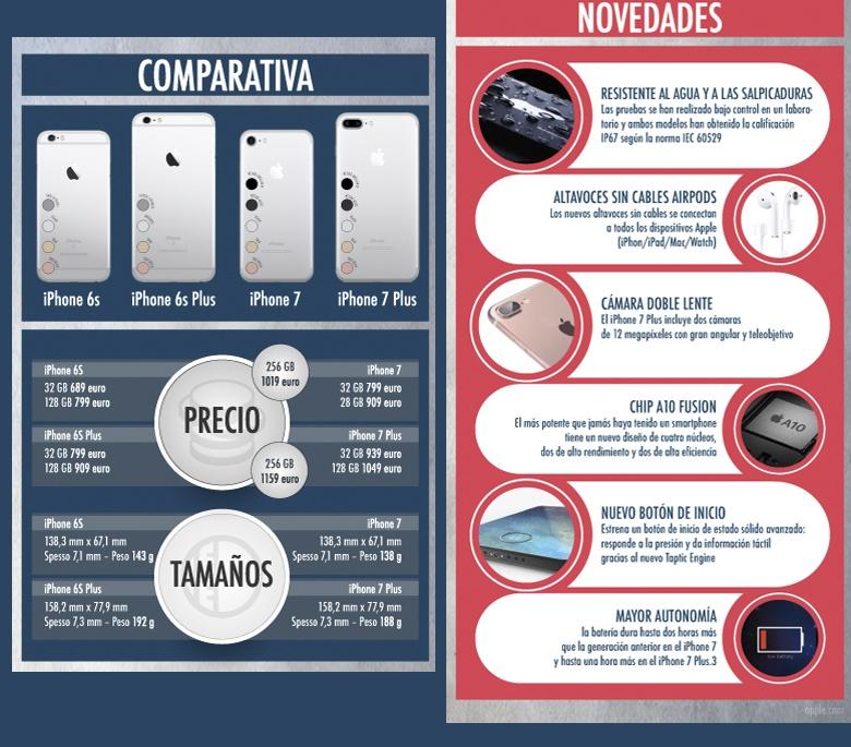 comparativa iPhoen 7