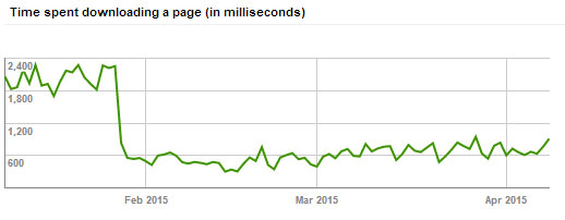 Webmaster Tools time spent crawling page