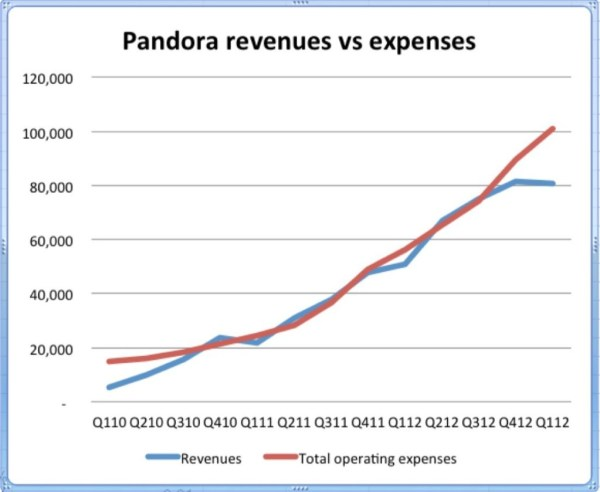 pandora revenues versus expenses