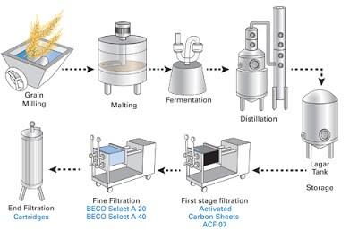 imagem-1-destilaria-de-vodka