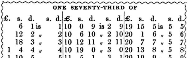 A table of seventy-thirds