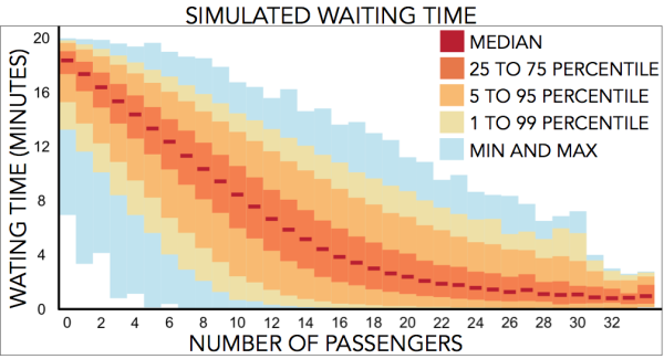 Simulated data: passengers arriving at the bus stop and its respective (also simulated) waiting time.