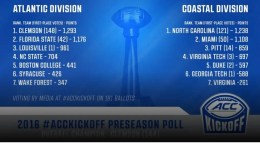2016 ACC Football Pre-Season Poll