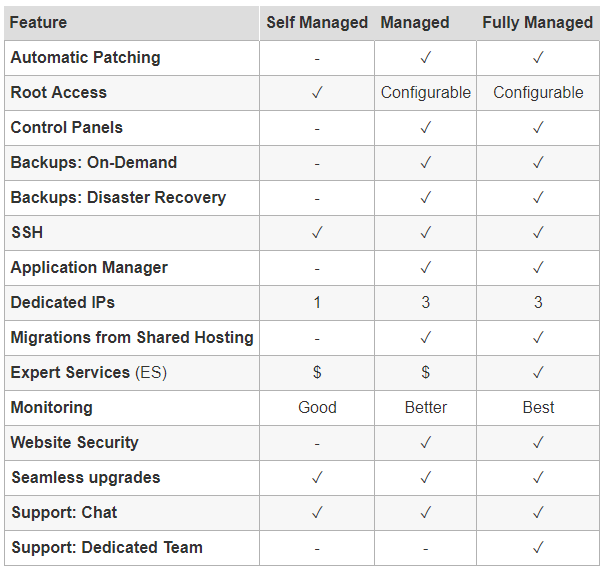 godaddy vps levels of management
