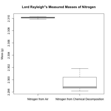 nitrogen masses