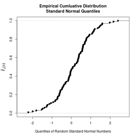 ecdf standard normal
